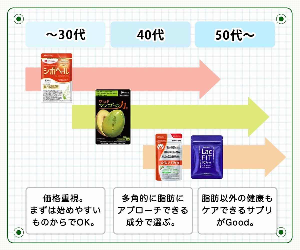 年代別のおすすめ脂肪対策サプリ