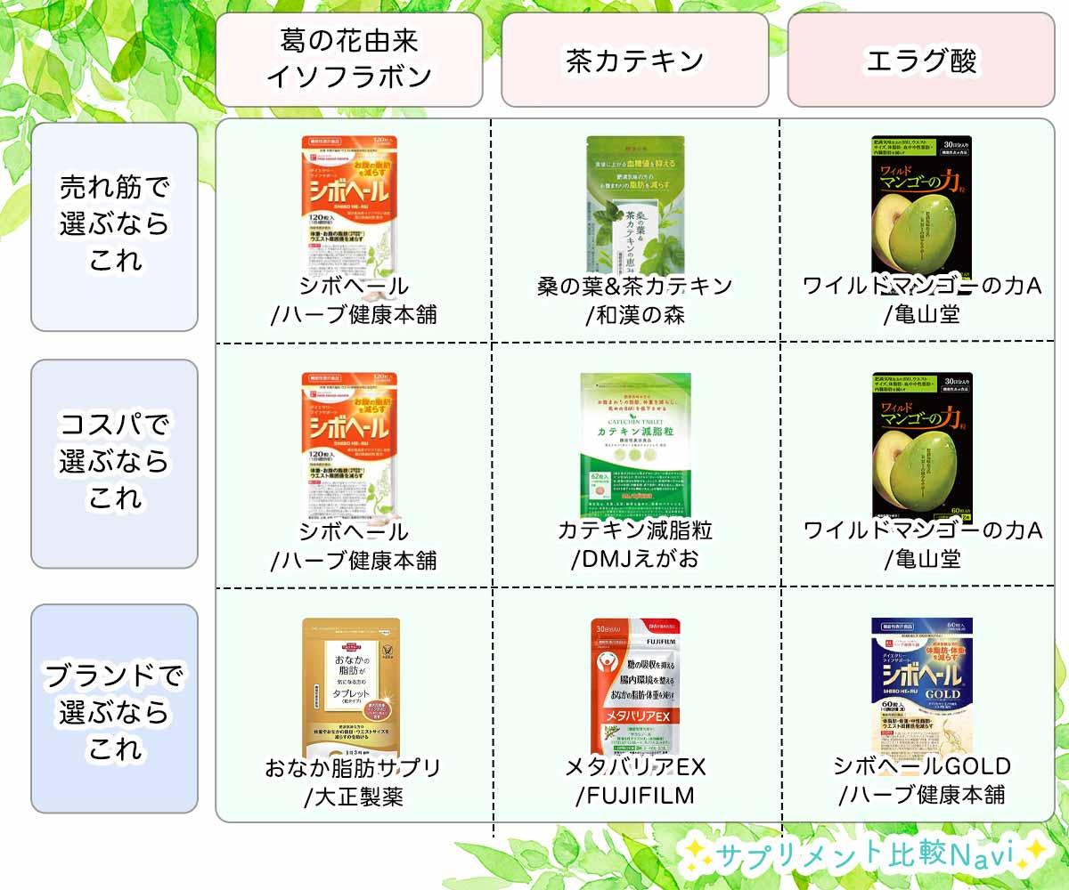 成分別のダイエットサプリのおすすめ商品を発表