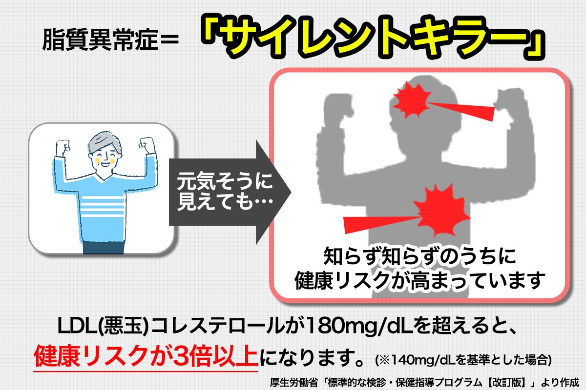 コレステロール対策サプリサイレントキラー