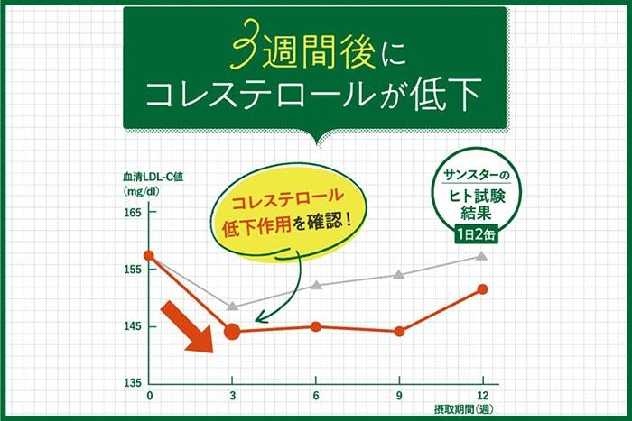 コレステロール対策サプリ緑でサラナ試験結果