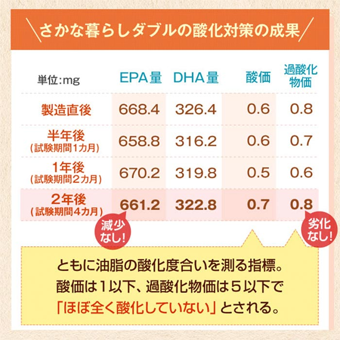 DHAEPA配合サプリ全然酸化していない!
