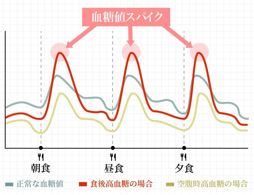血糖値グラフ血糖値対策サプリ