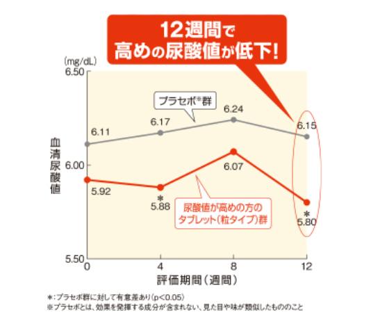 尿酸値が高めの方のタブレット(粒タイプ) グラフ