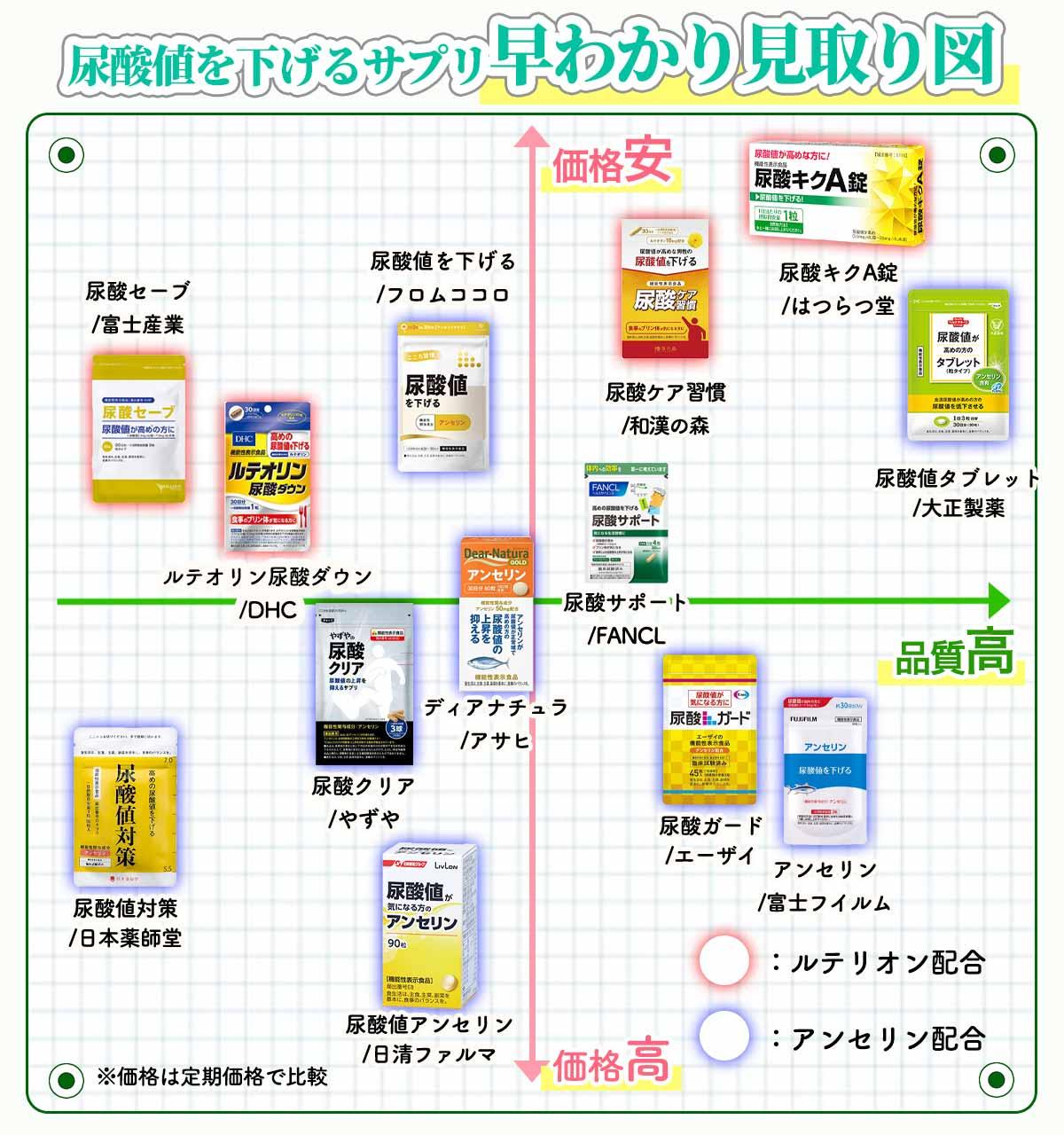尿酸値対策サプリ早わかり見取り図