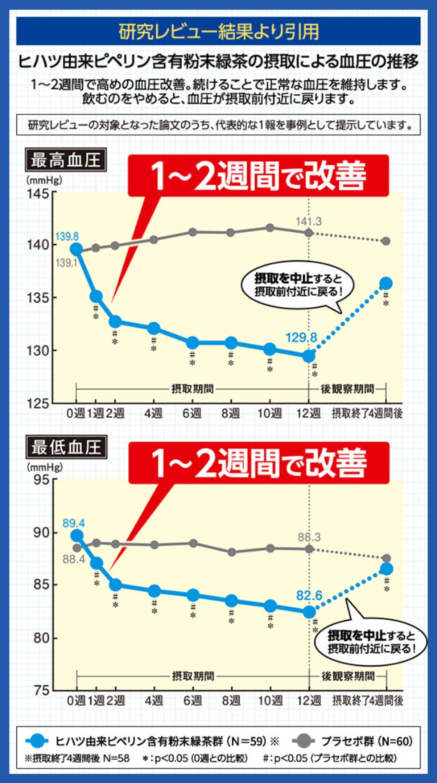 血圧が高めの方のタブレット研究レビュー