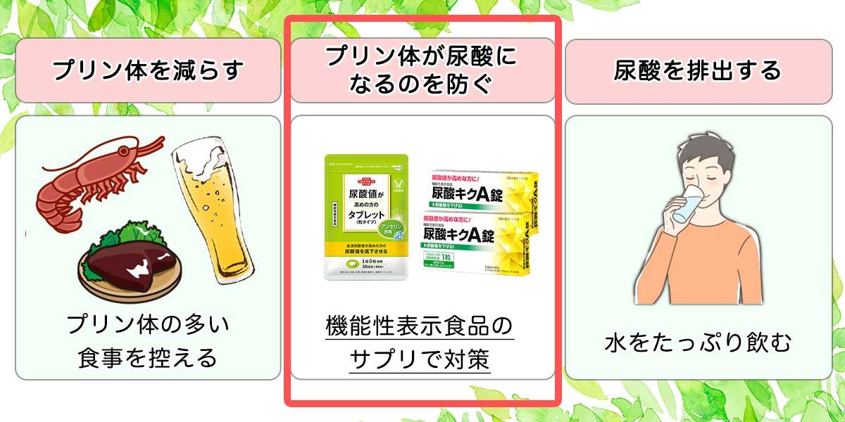 尿酸値対策サプリ3つのポイント